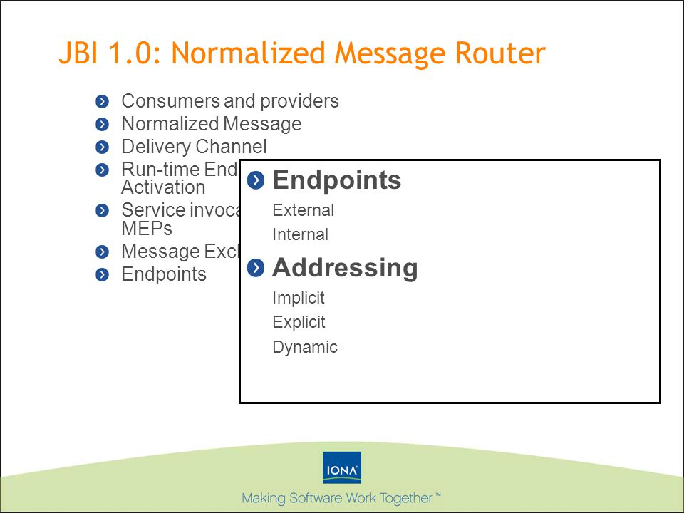Consumers and providers Normalized Message Delivery Channel Run-time Endpoint Activation Service invocation and MEPs Message Exchange Endpoints External Internal Addressing Implicit Explicit Dynamic JBI 1.0: Normalized Message Router