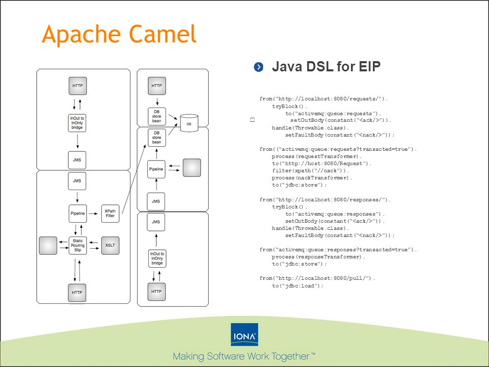 Apache Camel Java DSL for EIP from( http://localhost:8080/requests/ ).
