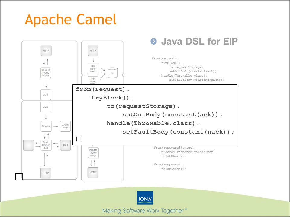 Apache Camel Java DSL for EIP from(request).tryBlock().