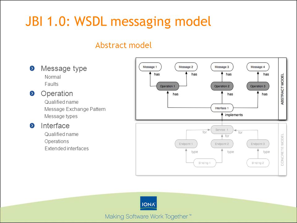 JBI 1.0: WSDL messaging model Message type Normal Faults Operation Qualified name Message Exchange Pattern Message types Interface Qualified name Operations Extended interfaces Abstract model