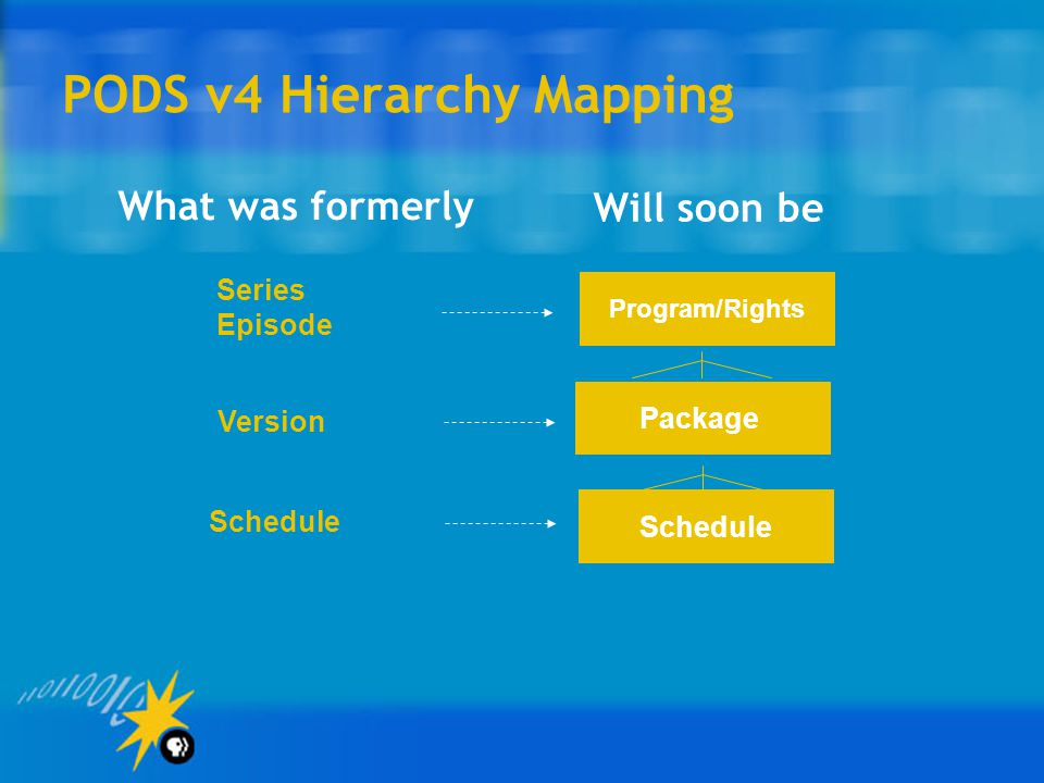 PODS v4 Hierarchy Mapping Program/Rights Package Schedule Series Episode Version Schedule What was formerly Will soon be