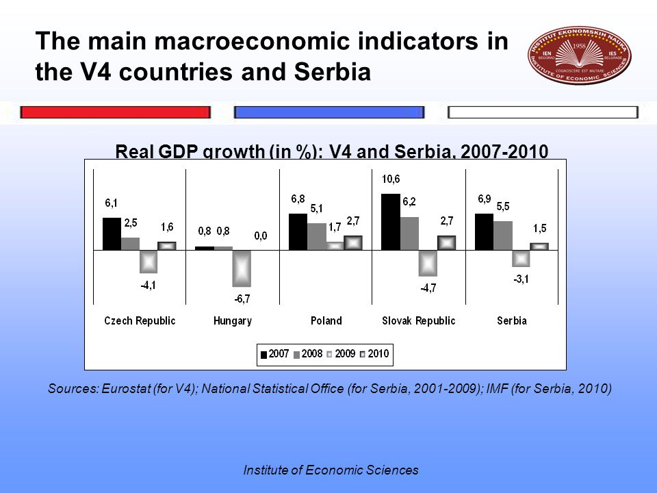 Institute of Economic Sciences The main macroeconomic indicators in the V4 countries and Serbia Real GDP growth (in %): V4 and Serbia, 2007-2010 Sources: Eurostat (for V4); National Statistical Office (for Serbia, 2001-2009); IMF (for Serbia, 2010)