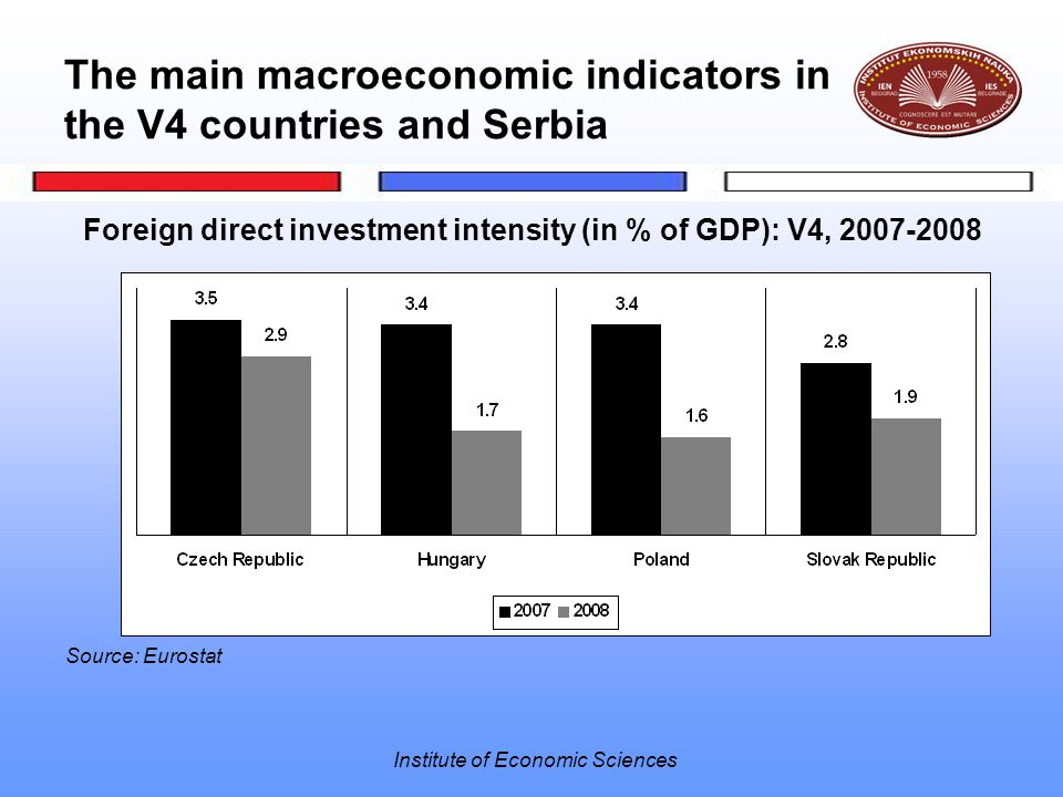 Institute of Economic Sciences The main macroeconomic indicators in the V4 countries and Serbia Foreign direct investment intensity (in % of GDP): V4, 2007-2008 Source: Eurostat