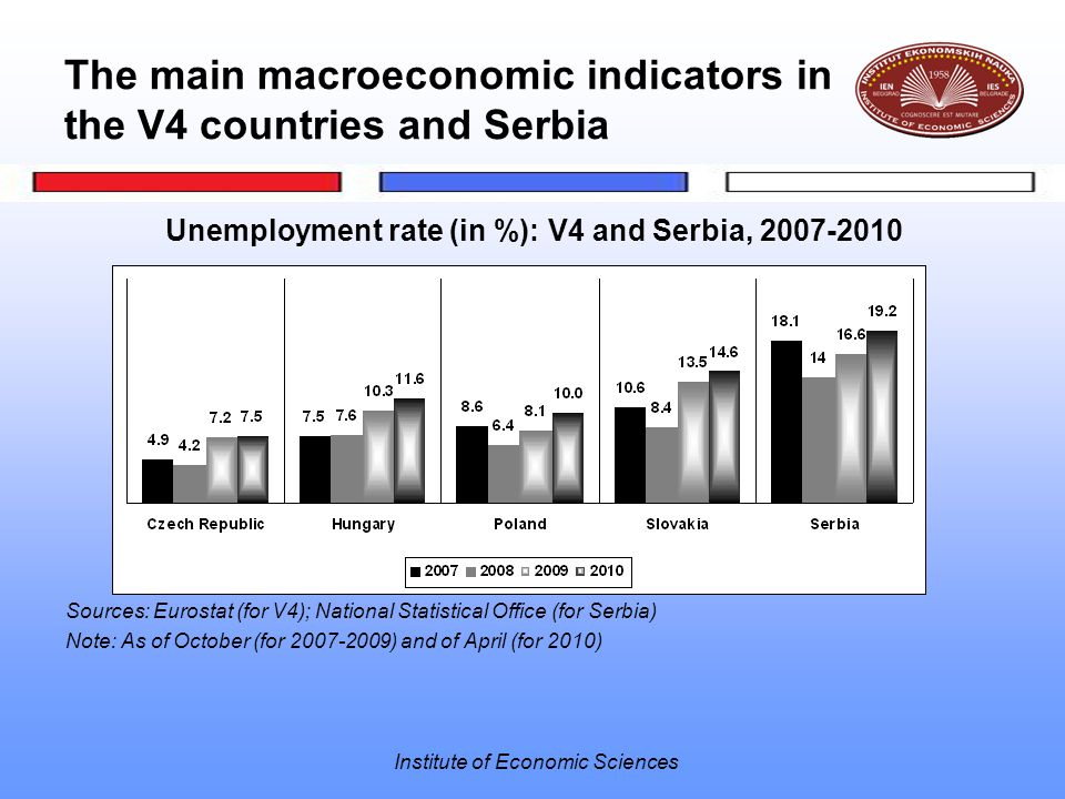 Institute of Economic Sciences The main macroeconomic indicators in the V4 countries and Serbia Unemployment rate (in %): V4 and Serbia, 2007-2010 Sou
