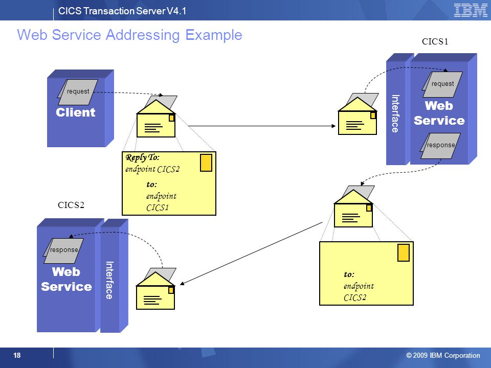 CICS Transaction Server V4.1 © 2009 IBM Corporation 18 Web Service Addressing Example Client Interface Web Service Reply To: endpoint CICS2 to: endpoint CICS1 request response Web Service Interface response to: endpoint CICS2 CICS1 CICS2