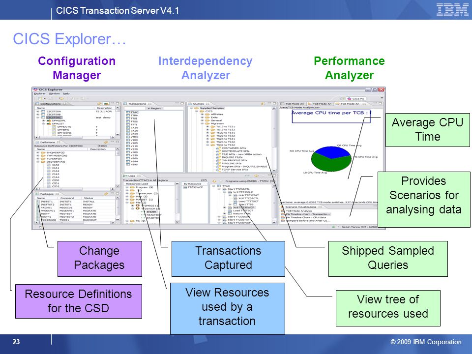 CICS Transaction Server V4.1 © 2009 IBM Corporation 23 CICS Explorer… Interdependency Analyzer Configuration Manager Performance Analyzer Change Packages Resource Definitions for the CSD View Resources used by a transaction Shipped Sampled Queries View tree of resources used Transactions Captured Average CPU Time Provides Scenarios for analysing data
