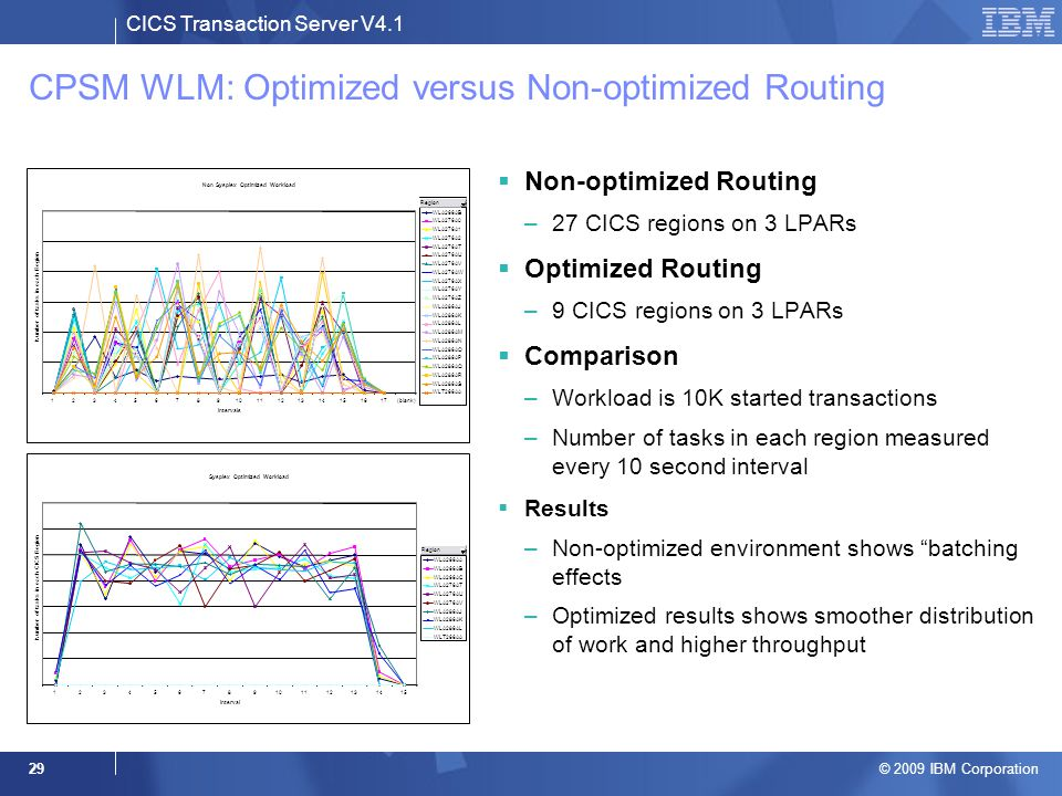 CICS Transaction Server V4.1 © 2009 IBM Corporation 29 CPSM WLM: Optimized versus Non-optimized Routing  Non-optimized Routing –27 CICS regions on 3