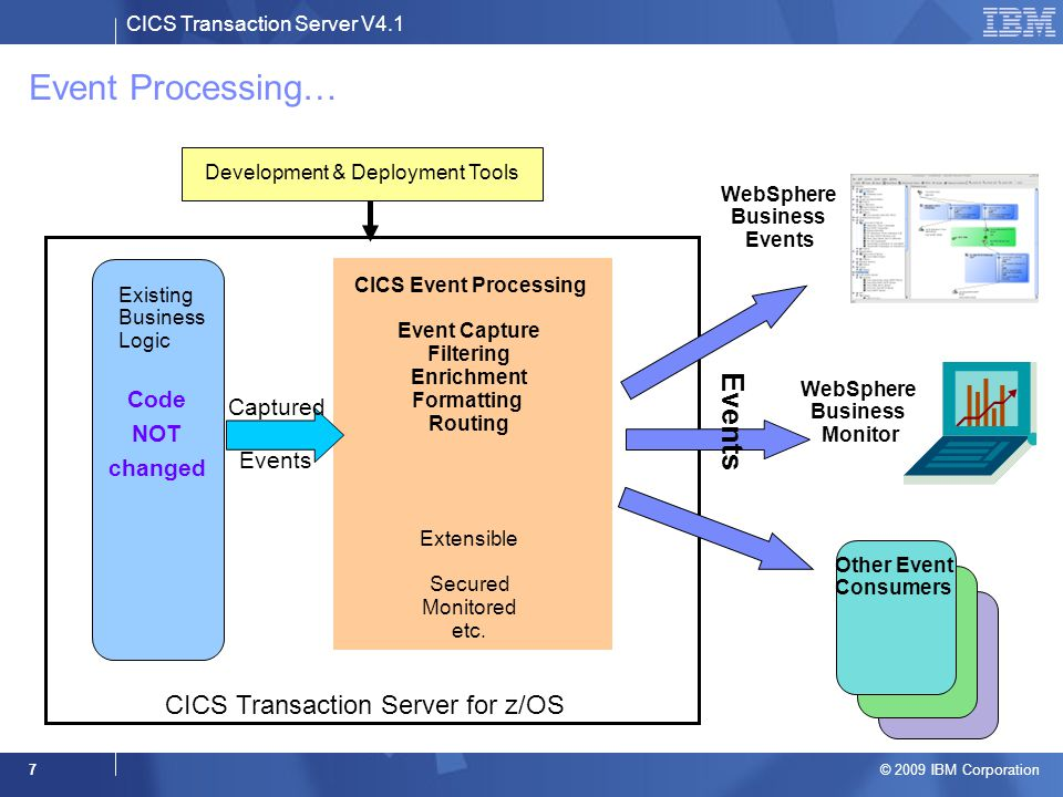 CICS Transaction Server V4.1 © 2009 IBM Corporation 7 Event Processing… Existing Business Logic Captured Events CICS Event Processing Event Capture Filtering Enrichment Formatting Routing Extensible Secured Monitored etc.