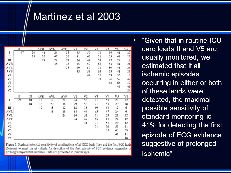 """Martinez et al 2003 """"Given that in routine ICU care leads II and V5 are usually monitored, we estimated that if all ischemic episodes occurring in eit"""