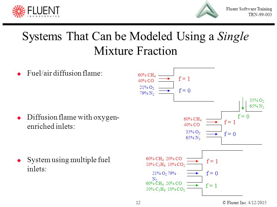 © Fluent Inc. 4/12/201512 Fluent Software Training TRN-99-003 Systems That Can be Modeled Using a Single Mixture Fraction  Fuel/air diffusion flame: