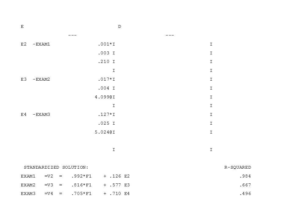 E D --- --- E2 -EXAM1.001*I I.003 I I.210 I I I I E3 -EXAM2.017*I I.004 I I 4.099@I I I I E4 -EXAM3.127*I I.025 I I 5.024@I I I I STANDARDIZED SOLUTION: R-SQUARED EXAM1 =V2 =.992*F1 +.126 E2.984 EXAM2 =V3 =.816*F1 +.577 E3.667 EXAM3 =V4 =.705*F1 +.710 E4.496