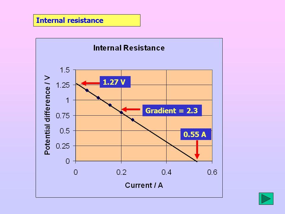 Internal resistance 1.27 V 0.55 A Gradient = 2.3