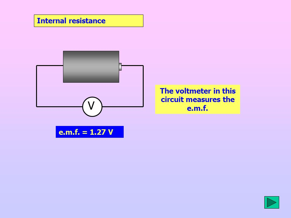 Internal resistance Terminal Potential Difference = 1.13 V The voltmeter in this circuit measures  the TERMINAL POTENTIAL DIFFERENCE t.p.d.