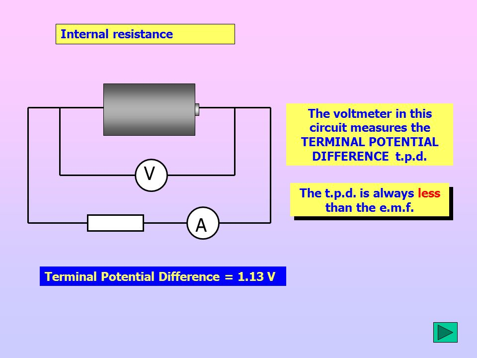 V A Internal resistance Terminal Potential Difference = 1.13 V t.p.d.