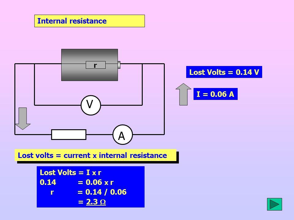 Internal resistance Lost Volts = 0.14 V Lost volts = current x internal resistance I = 0.06 A V A r Lost Volts = I x r 0.14 = 0.06 x r r = 0.14 / 0.06