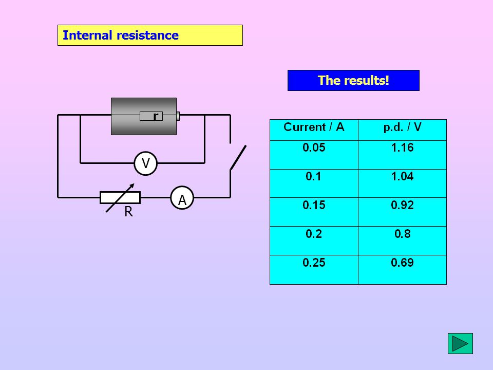 Internal resistance V A r R The results!