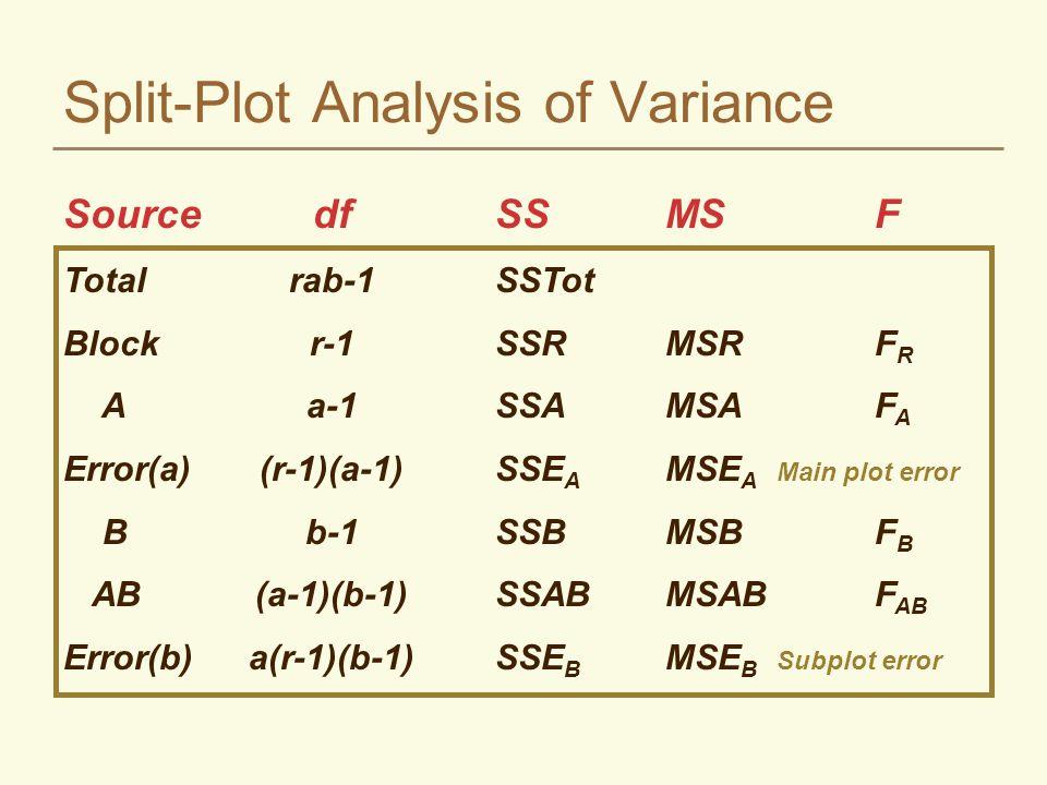 Split-Plot Analysis of Variance SourcedfSSMSF Totalrab-1SSTot Blockr-1SSRMSRF R Aa-1SSAMSAF A Error(a)(r-1)(a-1)SSE A MSE A Main plot error Bb-1SSBMSBF B AB(a-1)(b-1)SSABMSABF AB Error(b)a(r-1)(b-1)SSE B MSE B Subplot error
