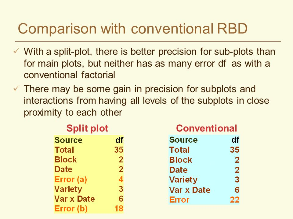 Comparison with conventional RBD With a split-plot, there is better precision for sub-plots than for main plots, but neither has as many error df as with a conventional factorial There may be some gain in precision for subplots and interactions from having all levels of the subplots in close proximity to each other Split plotConventional