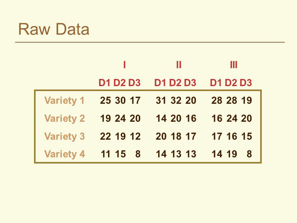 Raw Data I IIIII D1D2D3D1D2D3D1D2D3 Variety 1253017313220282819 Variety 219242014201616 2420 Variety 3221912201817171615 Variety 41115814131314198