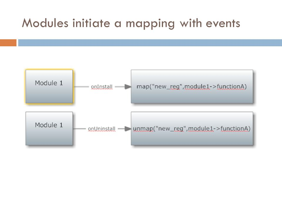 Modules initiate a mapping with events