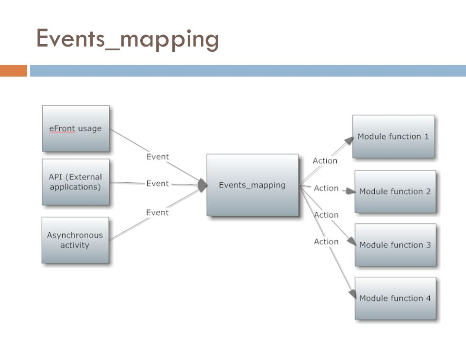 Events_mapping