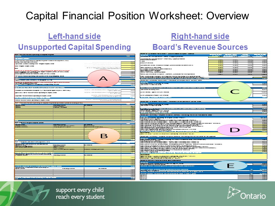 Capital Financial Position Worksheet: Overview Left-hand side Unsupported Capital Spending Right-hand side Board's Revenue Sources
