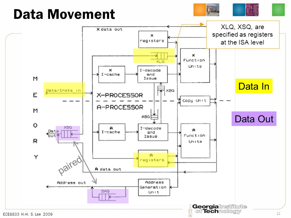 ECE8833 H.-H. S. Lee 2009 11 Data Movement Data In Data Out paired XLQ, XSQ, are specified as registers at the ISA level