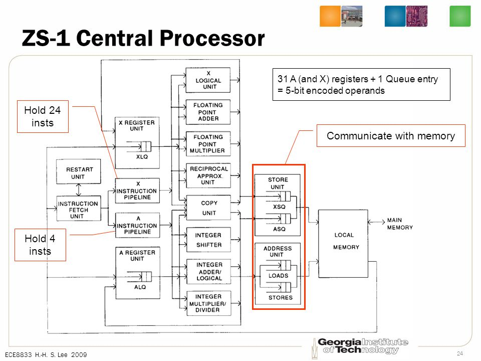 ECE8833 H.-H. S. Lee 2009 24 ZS-1 Central Processor Communicate with memory 31 A (and X) registers + 1 Queue entry = 5-bit encoded operands Hold 24 in
