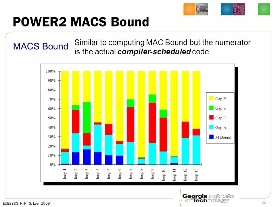 ECE8833 H.-H. S. Lee 2009 36 POWER2 MACS Bound MACS Bound Similar to computing MAC Bound but the numerator is the actual compiler-scheduled code