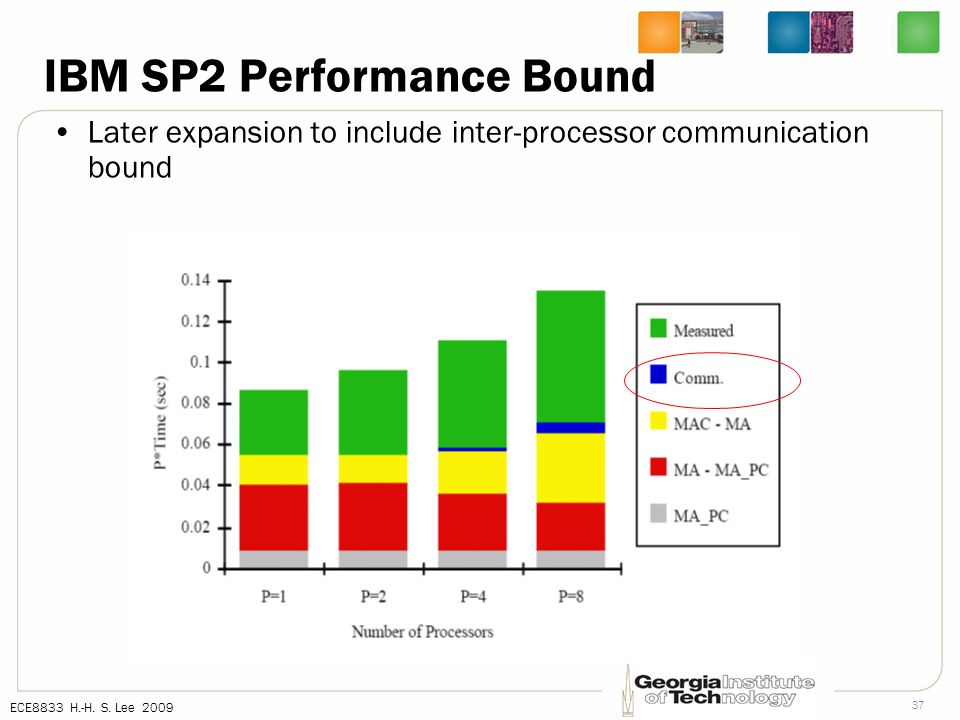ECE8833 H.-H. S. Lee 2009 37 IBM SP2 Performance Bound Later expansion to include inter-processor communication bound