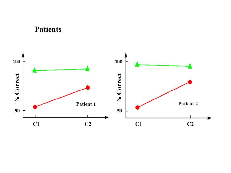 Patients % Correct Patient 1 Patient 2 C1 C2