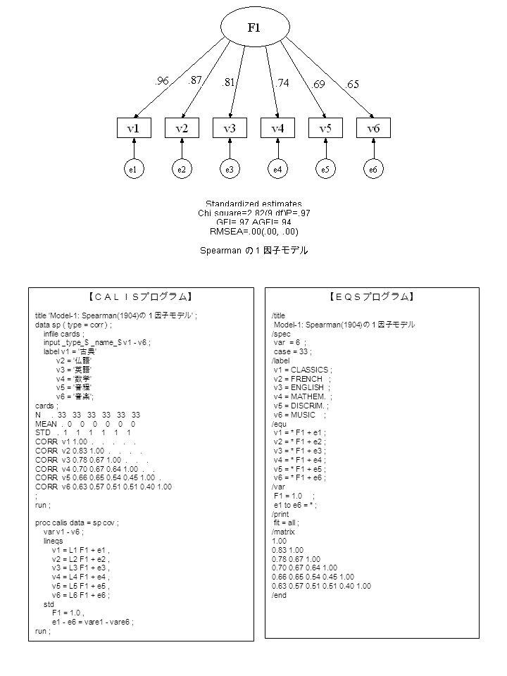 【CALISプログラム】 title Model-1: Spearman(1904) の1因子モデル ; data sp ( type = corr ) ; infile cards ; input _type_$ _name_$ v1 - v6 ; label v1 = 古典 v2 = 仏語 v3 = 英語 v4 = 数学 v5 = 音程 v6 = 音楽 ; cards ; N.