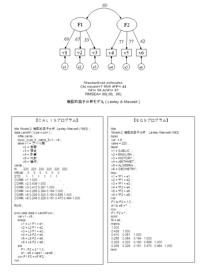 【CALISプログラム】 title 'Model-2: 検証的因子分析. Lawley-Maxwell (1963)' ; data LandM ( type = corr ) ; infile cards ; input _type_$ _name_$ v1 - v6 ; label v1 =