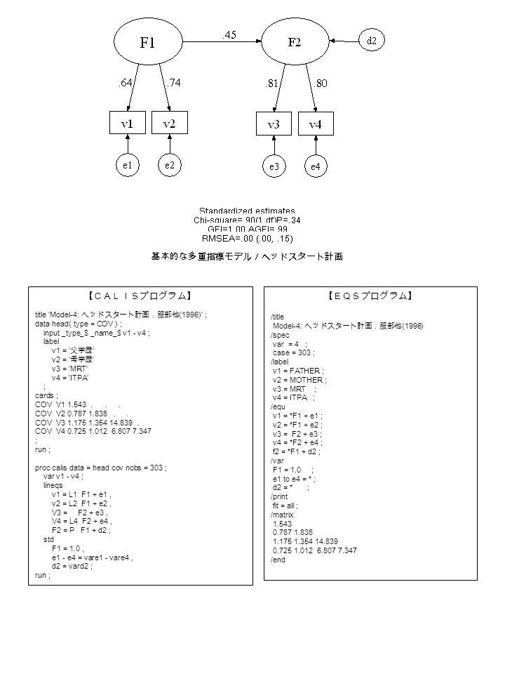 【CALISプログラム】 title Model-4: ヘッドスタート計画.服部他 (1996) ; data head( type = COV ) ; input _type_$ _name_$ v1 - v4 ; label v1 = 父学歴 v2 = 母学歴 v3 = MRT v4 = ITPA ; cards ; COV V1 1.543...