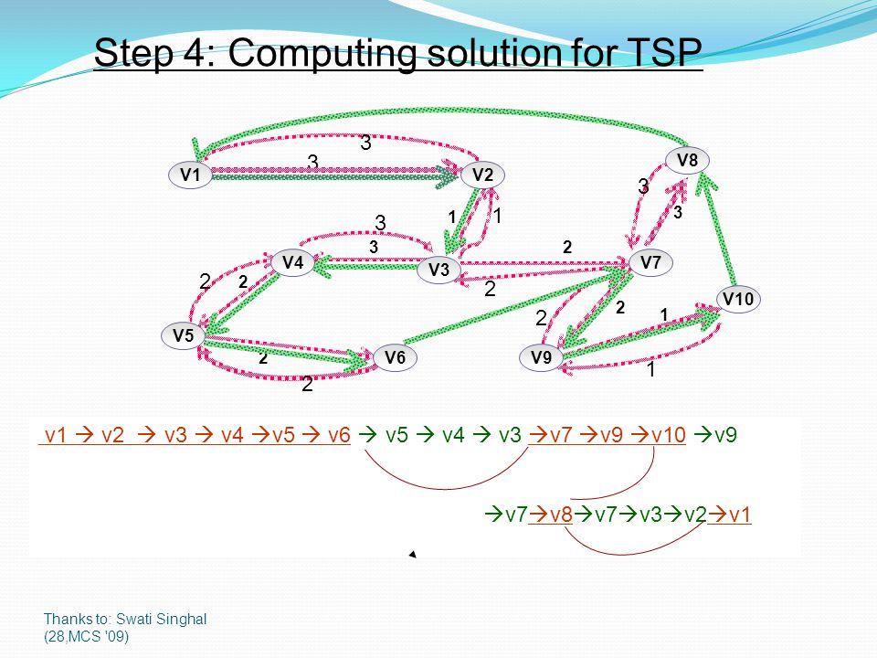 Thanks to: Swati Singhal (28,MCS '09) Step 4: Computing solution for TSP 1 3 2 2 1 2 2 3 3 V4 V9 V10 V6 V8 V5 V7 V3 V2V1 3 3 3 2 2 1 2 2 1 v1  v2  v
