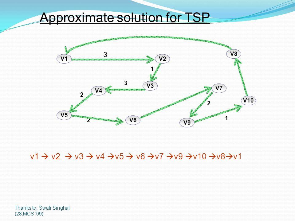 Thanks to: Swati Singhal (28,MCS '09) 1 2 1 2 2 3 3 v1  v2  v3  v4  v5  v6  v7  v9  v10  v8  v1 Approximate solution for TSP V1 V9 V8 V3 V2