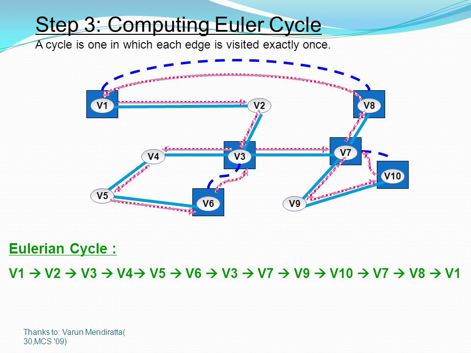Thanks to: Varun Mendiratta( 30,MCS '09) Step 3: Computing Euler Cycle A cycle is one in which each edge is visited exactly once. V1V2V8 V4V3 V7 V5 V6