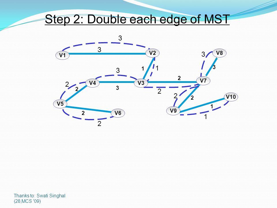 Thanks to: Swati Singhal (28,MCS '09) Step 2: Double each edge of MST 1 3 2 2 1 2 2 3 3 V5 V10 V7 V8V2 V1 V6 V3V4 V9 3 1 3 2 2 3 1 2 2