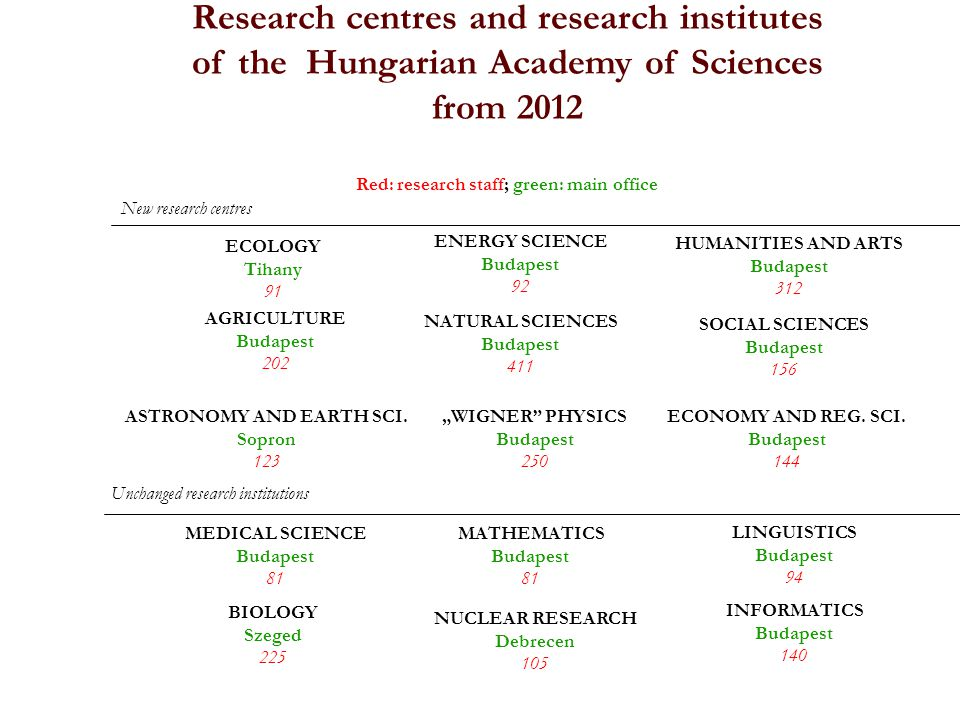 Research centres and research institutes of the Hungarian Academy of Sciences from 2012 Red: research staff; green: main office New research centres ECOLOGY Tihany 91 ENERGY SCIENCE Budapest 92 HUMANITIES AND ARTS Budapest 312 AGRICULTURE Budapest 202 NATURAL SCIENCES Budapest 411 SOCIAL SCIENCES Budapest 156 ASTRONOMY AND EARTH SCI.