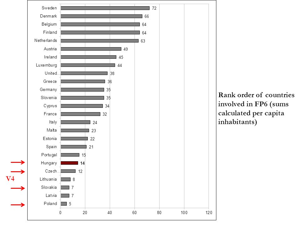 Rank order of 33 countries involved in FP7 according to FP7 support commitments signed until March 2011 (sums calculated in € per capita inhabitants) V4 (increased to 19,52€ by October 2012)