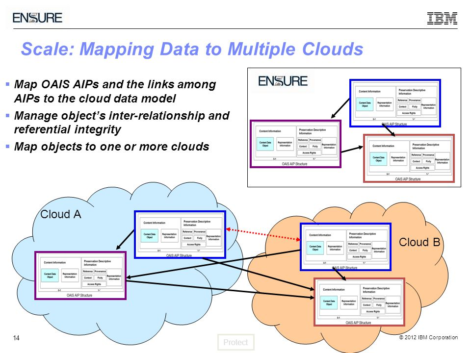 © 2012 IBM Corporation 14  Map OAIS AIPs and the links among AIPs to the cloud data model  Manage object's inter-relationship and referential integrity  Map objects to one or more clouds Scale: Mapping Data to Multiple Clouds Cloud A Cloud B Protect