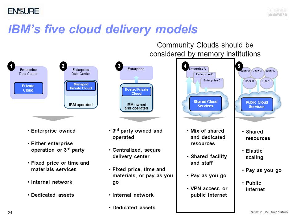 © 2012 IBM Corporation 24 I BM's five cloud delivery models Enterprise owned Either enterprise operation or 3 rd party Fixed price or time and materials services Internal network Dedicated assets 3 rd party owned and operated Centralized, secure delivery center Fixed price, time and materials, or pay as you go Internal network Dedicated assets Mix of shared and dedicated resources Shared facility and staff Pay as you go VPN access or public internet Shared resources Elastic scaling Pay as you go Public internet Enterprise Data Center Private Cloud Enterprise Data Center IBM operated Managed Private Cloud IBM owned and operated Hosted Private Cloud User A User BUser C User D User E Public Cloud Services Enterprise A Enterprise B Enterprise C Shared Cloud Services Community Clouds should be considered by memory institutions