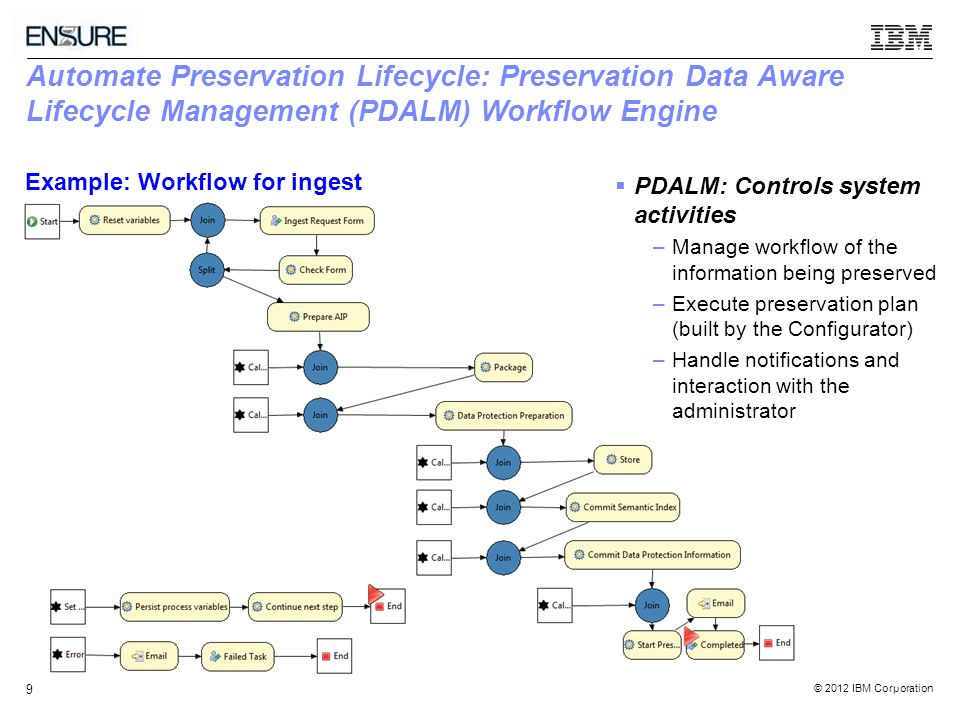 © 2012 IBM Corporation 9 Automate Preservation Lifecycle: Preservation Data Aware Lifecycle Management (PDALM) Workflow Engine 9  PDALM: Controls system activities –Manage workflow of the information being preserved –Execute preservation plan (built by the Configurator) –Handle notifications and interaction with the administrator Example: Workflow for ingest