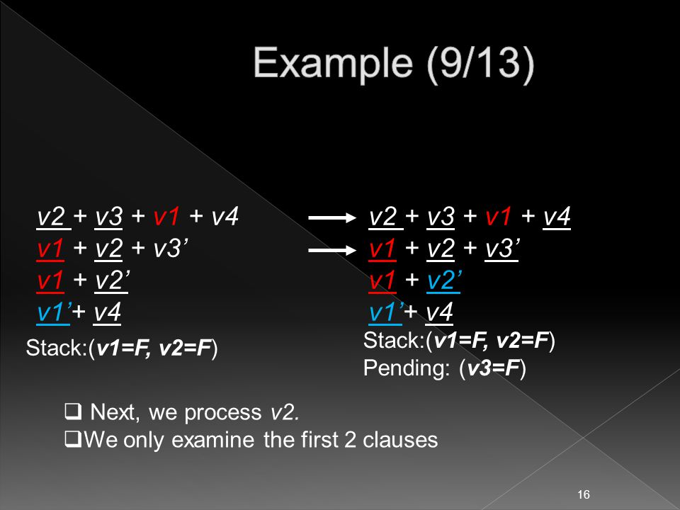 v2 + v3 + v1 + v4 v1 + v2 + v3' v1 + v2' v1'+ v4 Stack:(v1=F, v2=F)  Next, we process v2.