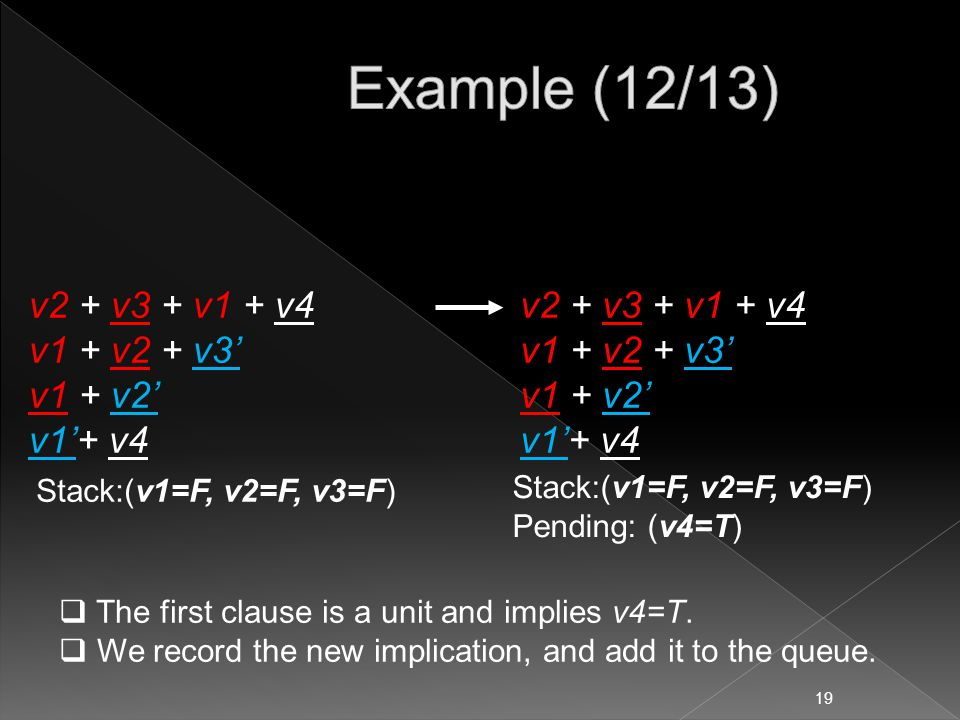 v2 + v3 + v1 + v4 v1 + v2 + v3' v1 + v2' v1'+ v4 Stack:(v1=F, v2=F, v3=F)  The first clause is a unit and implies v4=T.