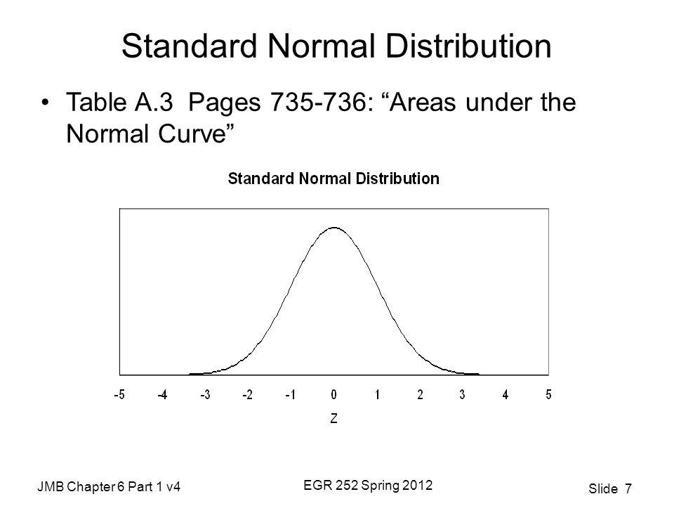 JMB Chapter 6 Part 1 v4 EGR 252 Spring 2012 Slide 8 Examples P(Z ≤ 1) = P(Z ≥ -1) = P(-0.45 ≤ Z ≤ 0.36) =