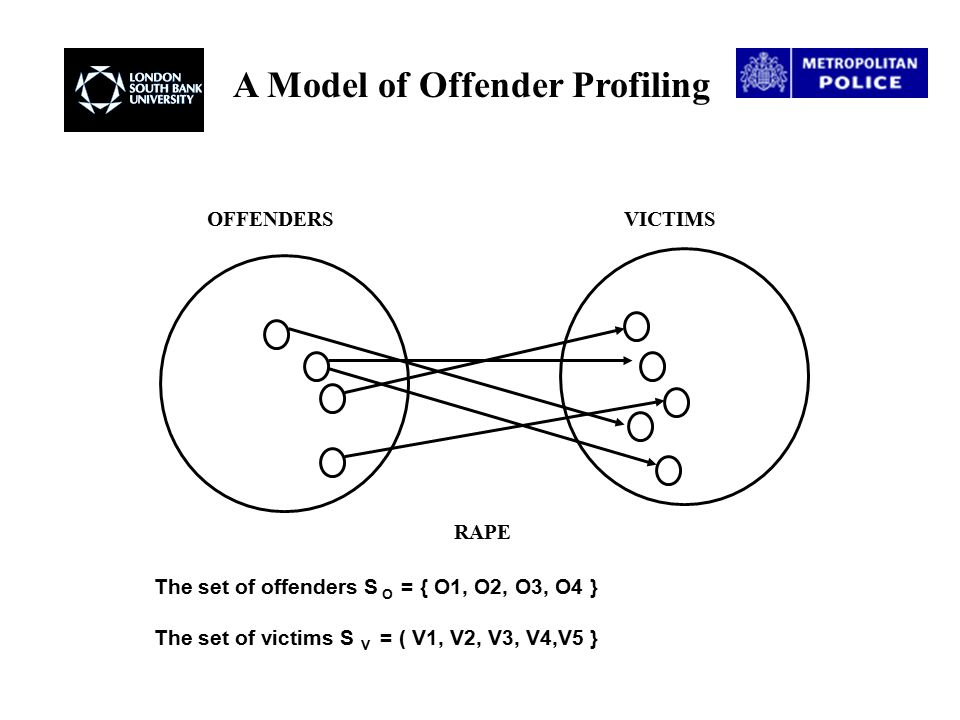 A Model of Offender Profiling The Cartesian product S O x S V of the offender and victim sets is the set of all possible combinations of these sets and the set of rapes R can be defined as a subset of this product : S R  S O x S V And any individual rape is defined the same way : R i  S O x S V R i = { (O1,V4) } O1O2O3O4 V1 V2 V3 V4 V5 0010 0100 0001 1000 0100 OFFENDERS VICTIMS S R = { (O1,V4), ( O2,V2), (O2,V5), ( O3,V1 ), ( O4, V3) }