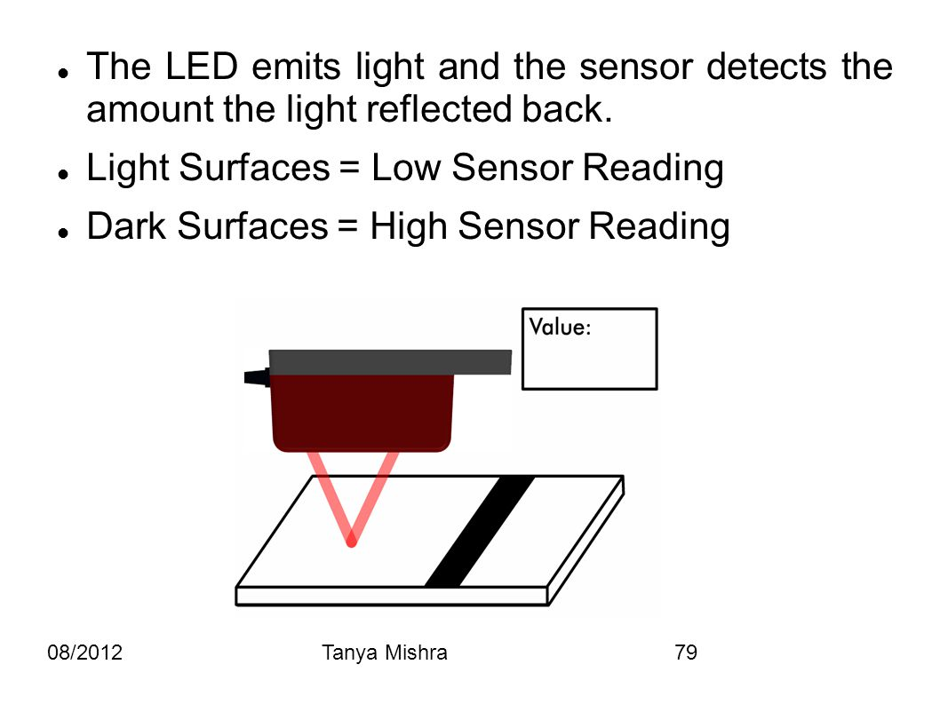 08/2012Tanya Mishra79 The LED emits light and the sensor detects the amount the light reflected back. Light Surfaces = Low Sensor Reading Dark Surface