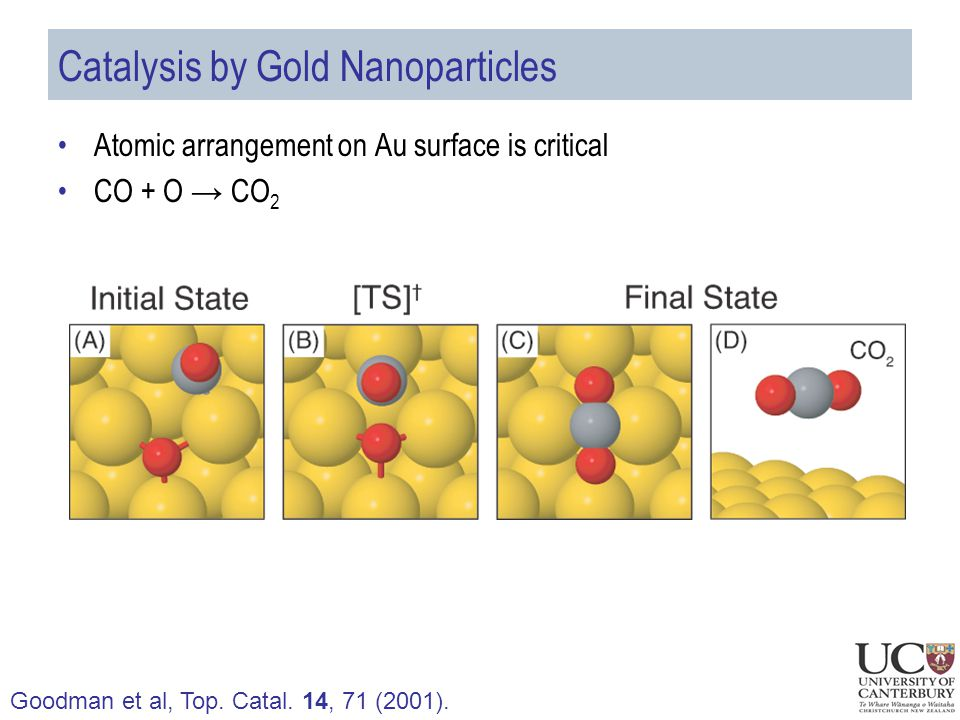 Catalysis by Gold Nanoparticles Atomic arrangement on Au surface is critical CO + O → CO 2 Goodman et al, Top.