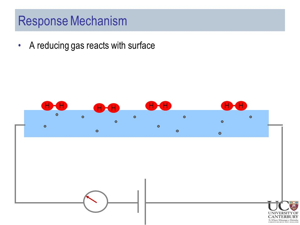 Response Mechanism A reducing gas reacts with surface HHHHHHHH